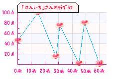 けんいちさんのモテグラフ